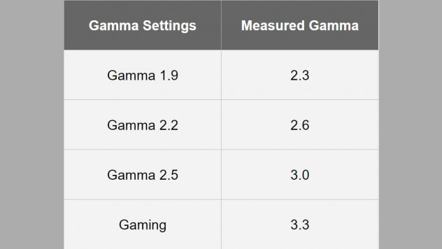 Measured gamma on the Acer Predator X34P. Gamma is a bit off but overall the result is very acceptable and even better than on the Alienware AW3418DW
