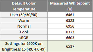 Color temperature of the Aoc Agon AG271QG 165Hz 1440p IPS Gaming monitor