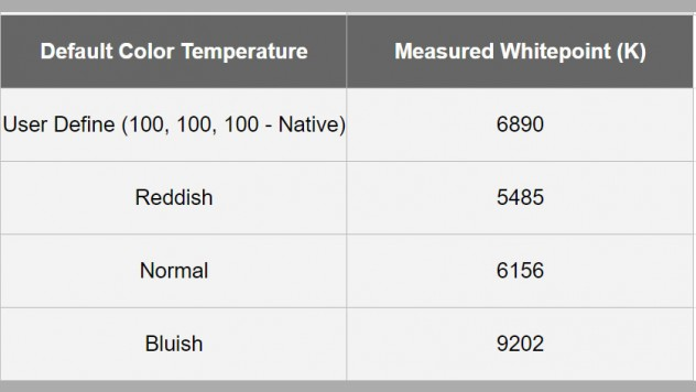 BenQ EW3270U measured white point on different modes